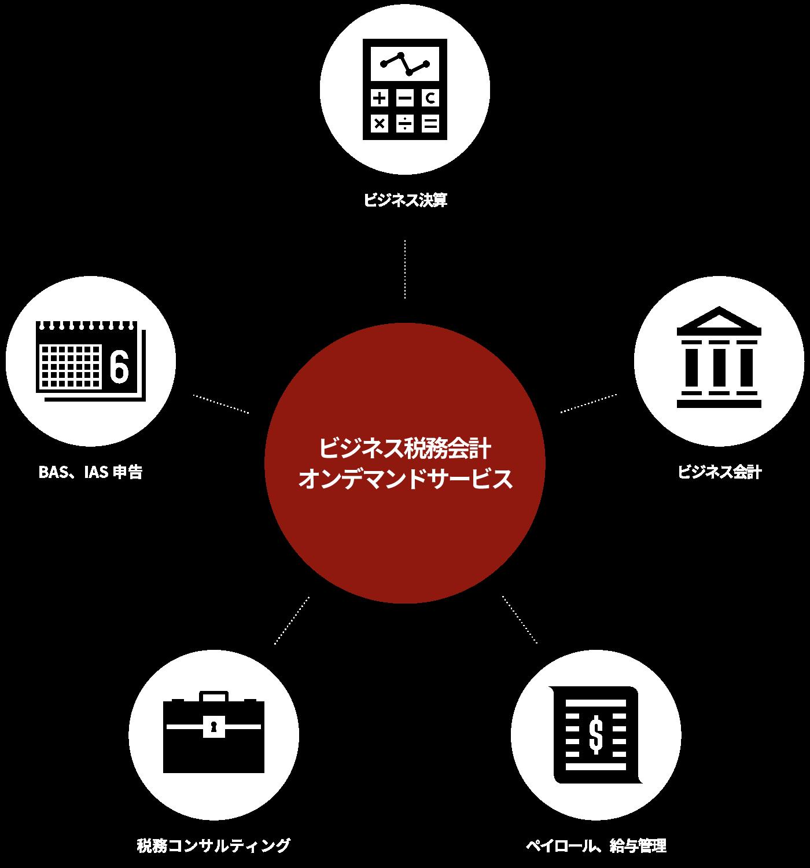 ビジネス決算/ビジネス会計/ペイロール、給与管理/税務コンサルティング/BAS、IAS申告ビジネス会計